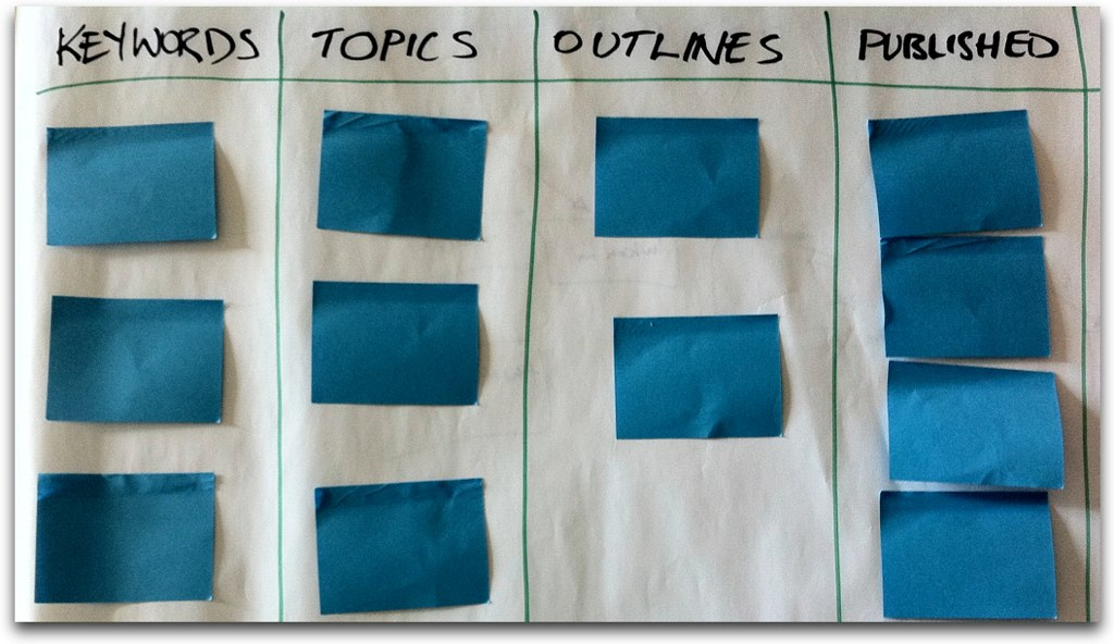 Kanban Wall For Content